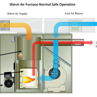 Furnace Operation Step by Step