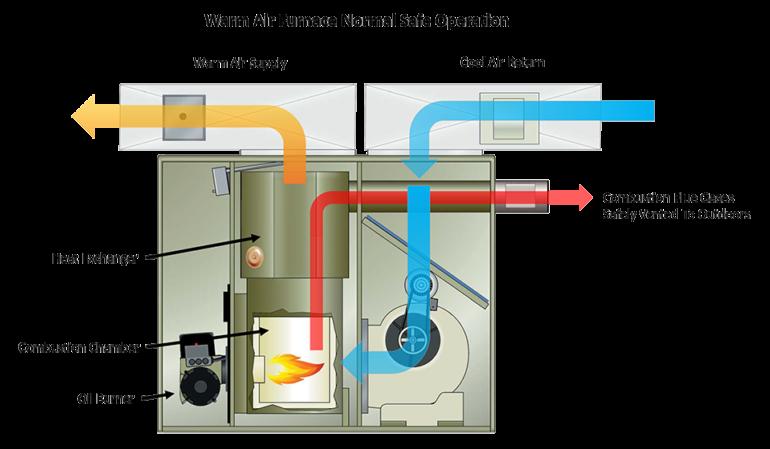 Furnace Operation Step by Step