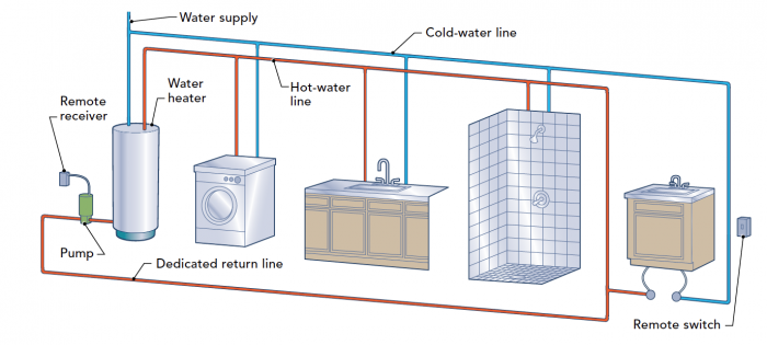 Hot water tank repair Vancouver